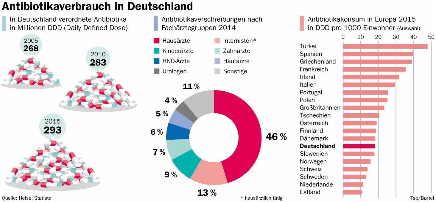 Antibiotikaverbrauch_Deutschland