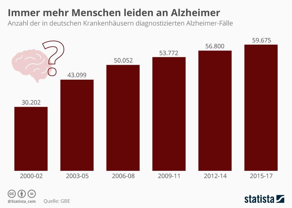 Mehr_Alzheimerfalle