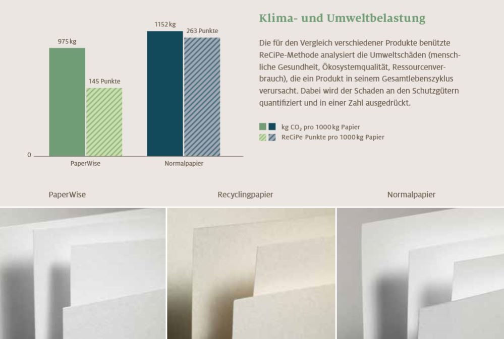 paperwise_klima_umweltbelastung