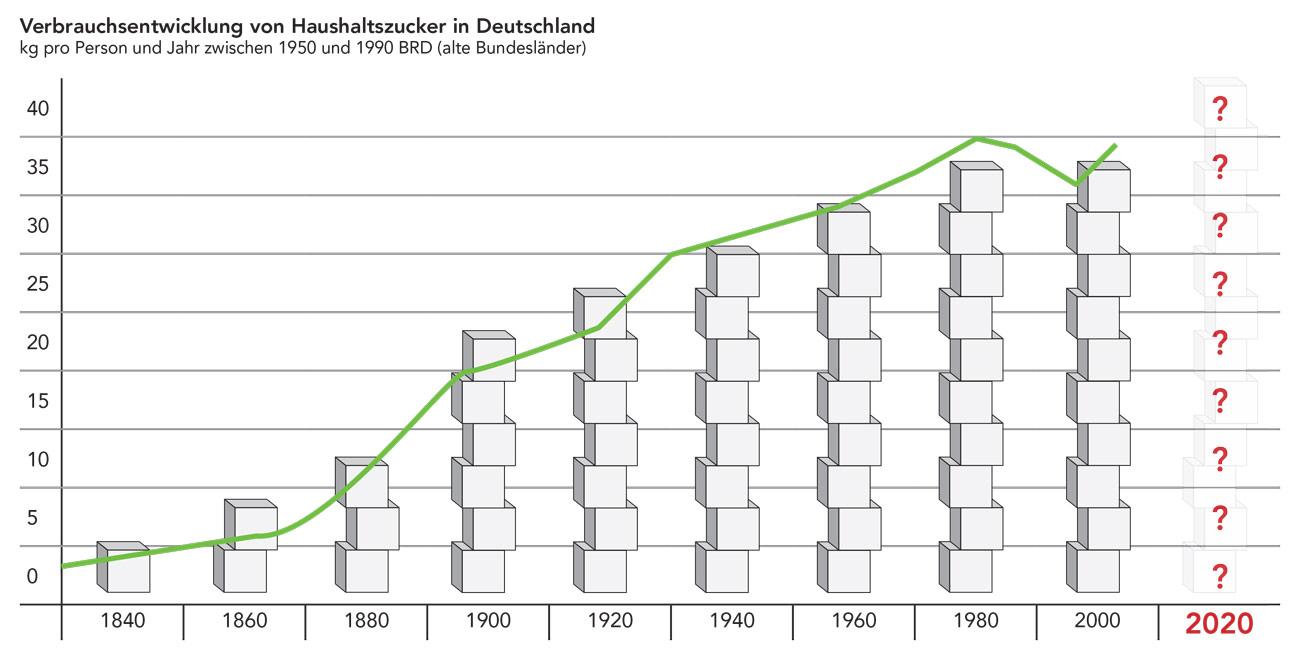 Verbrauchsentwicklung von Haushaltszucker in Deutschland