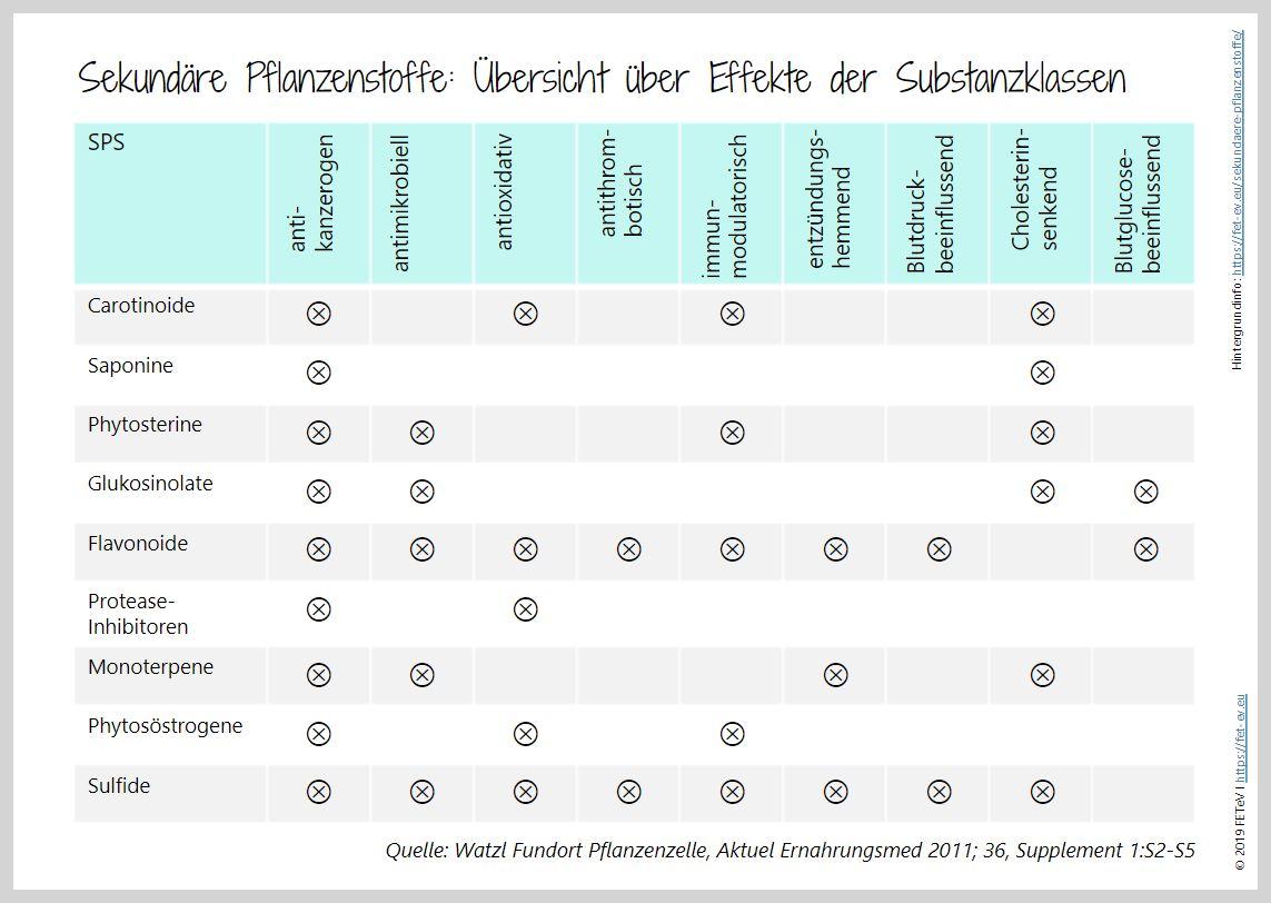 Sekundaere_Pflanzenstoffe_Effekte