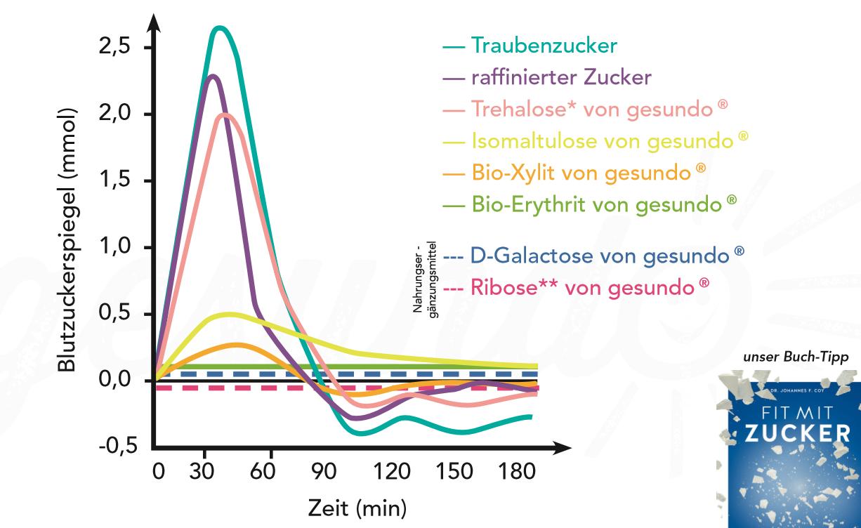 Zuckeralternativen - Blutzuckerspiegel Grafik